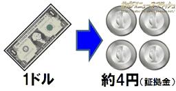 1ドル 4円 FX 証拠金 資金