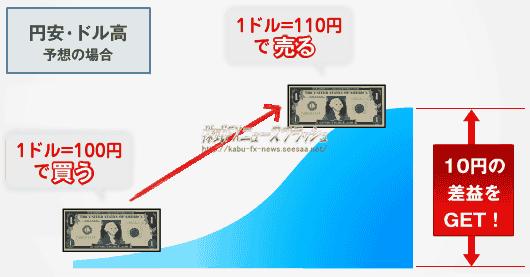FX ロング ドル買い 円売り ドル円ロング