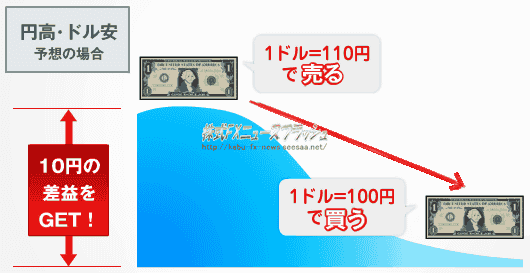 FX ショート ドル売り 円買い ドル円ショート